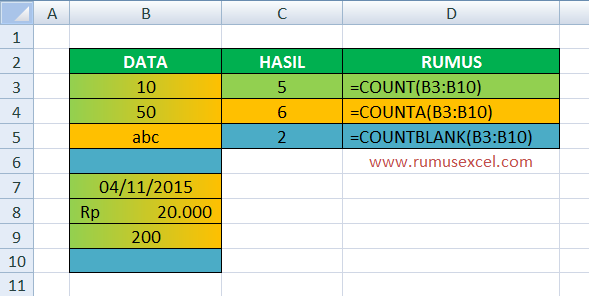 Contoh Fungsi COUNTBLANK di Excel