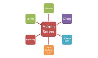 Admin Server