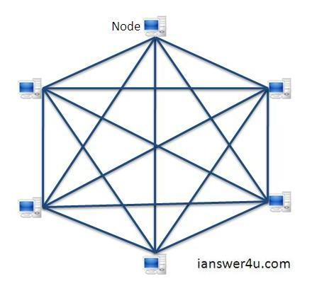 mesh topology  advantages and disadvantages  i answer  umesh network topology diagram  picture of mesh topology  mesh topology wiki partial mesh