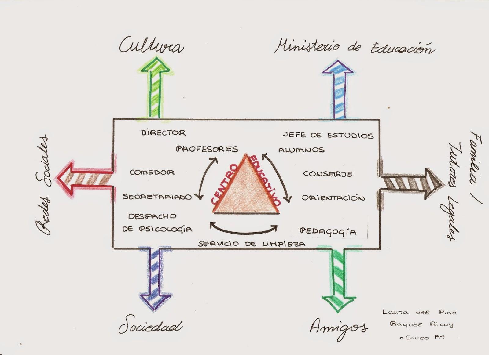 Organización de las Instituciones Escolares
