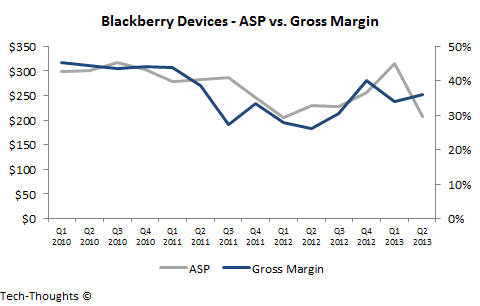 Blackberry Devices - ASP vs. Gross Margin