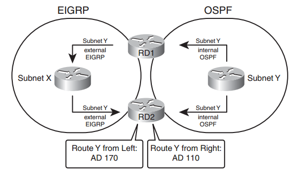 comparison between eigrp and ospf