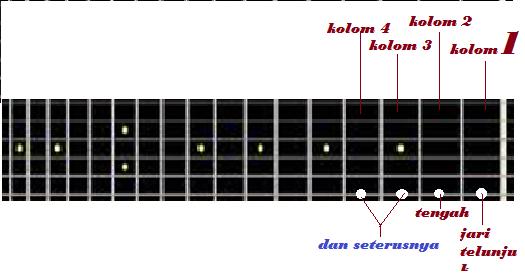 cara memainkan gitar dengan mudah