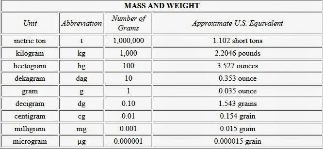 Woah Lotta Info Metric System Conversion Chart Merriam Webster