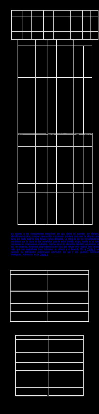Composición del ajo