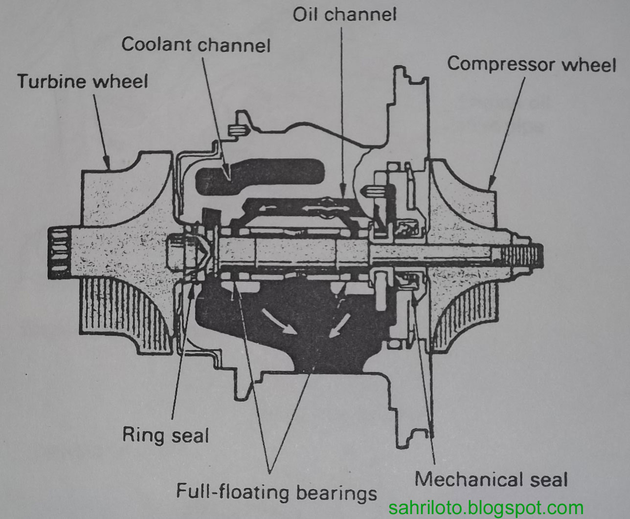 full floating bearing selama turbine dan compresswor wheel berputar