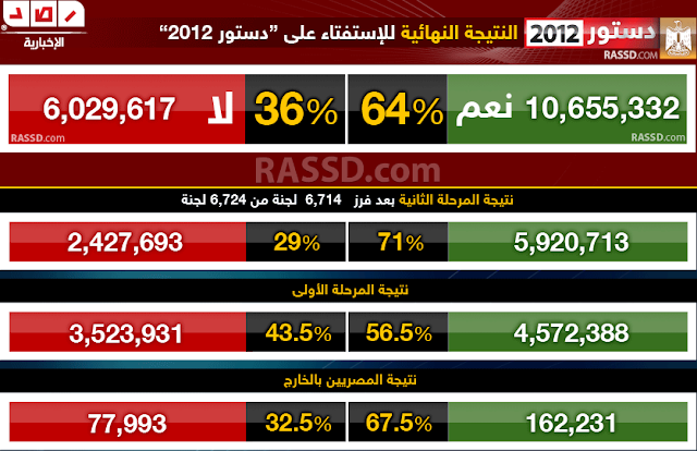 النتيجة النهائية للإستفتاء يوافقون الدستور 1.jpg