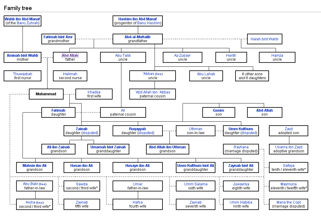 muhammad family tree - Khafre