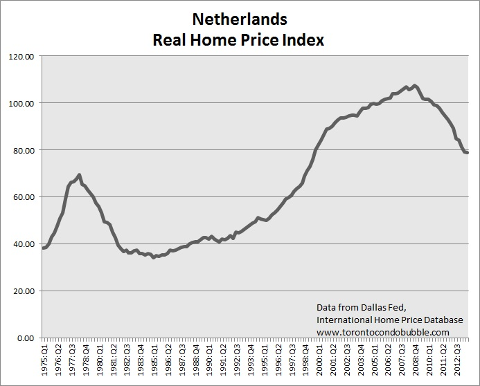 netherlands housing bubble
