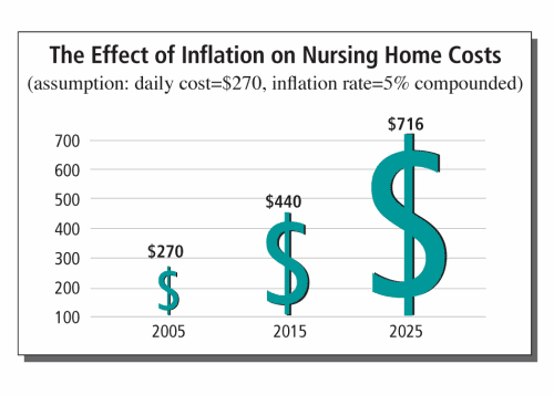 Nursing home care costs amp inflation long term care plans