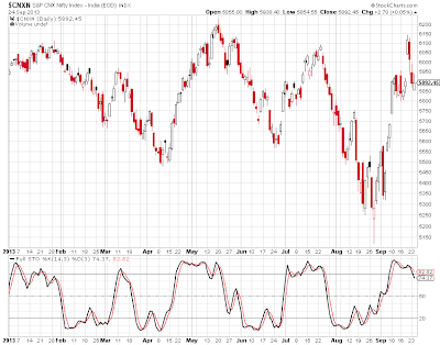 Stochastic Oscillator as technical indicator in Nifty chart, Nifty chart