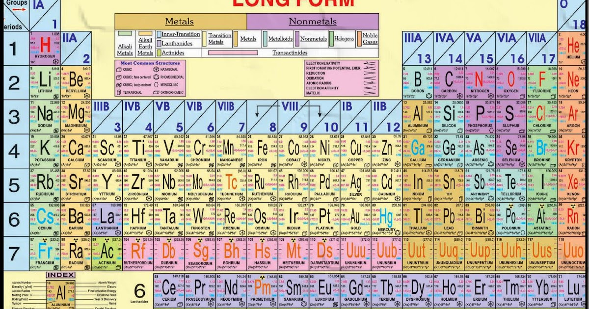 Student 39 s helping world what is modern periodic table for Periodic table 6 mark question