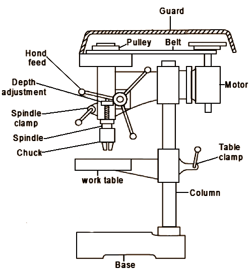 mechanical technology  function and operation of drilling