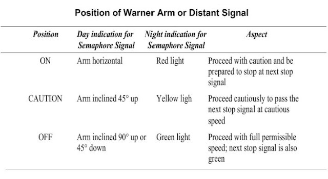 Operation of Warner/distant Signal