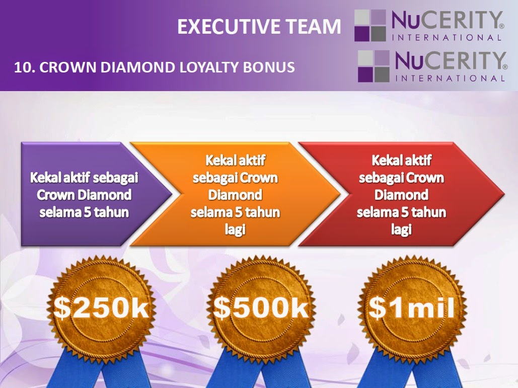 CROWN DIAMOND LOYALTY BONUS