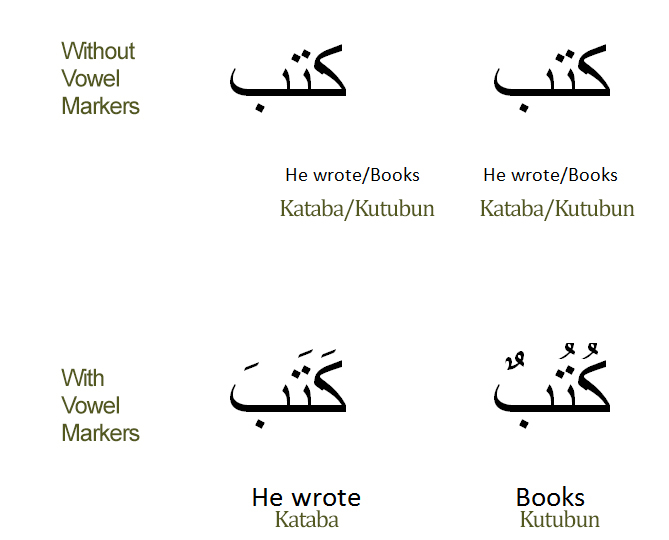 An Amateur At Best Brief Guide To The Development Of The Arabic Script