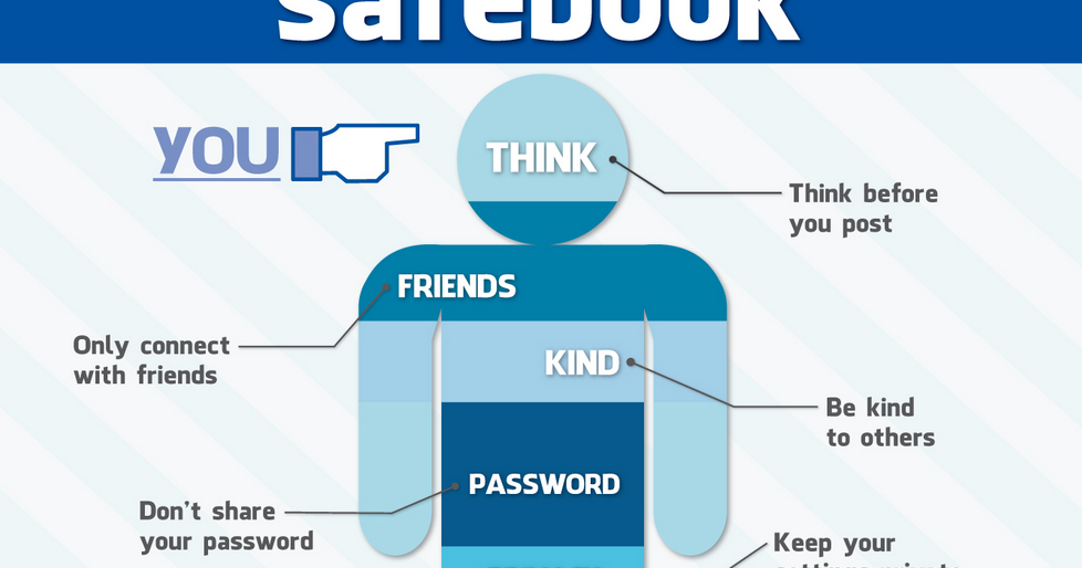 Great Classroom Poster on Facebook Safety Tips