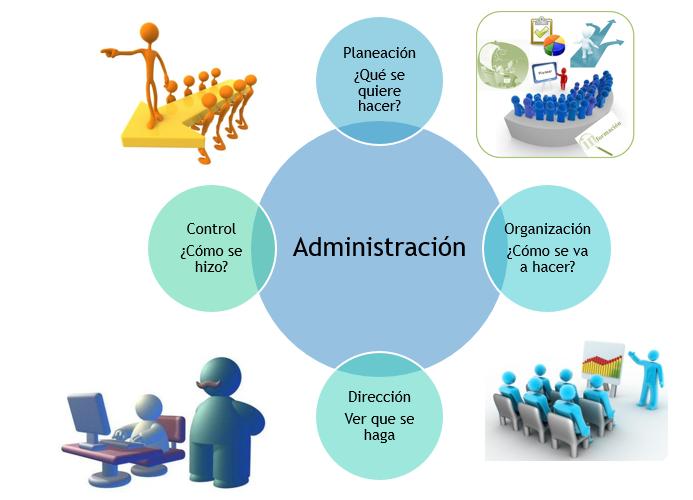 Organizaci n estructurallen la administraci n for Nociones basicas de oficina concepto