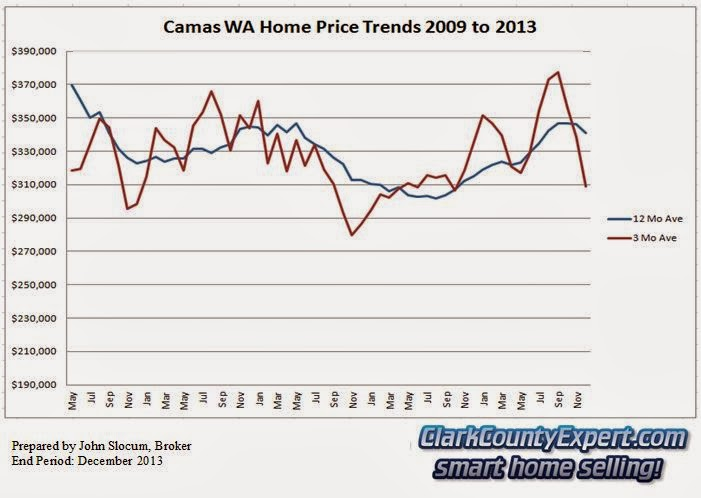 Camas Resale Home Sales 2013 - Average Sales Price Trends
