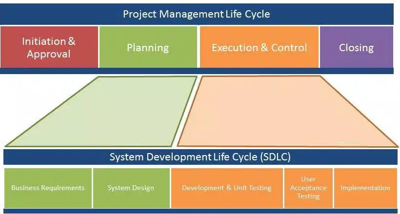 systems development life cycle and project Opm system development life cycle policy and standards project initiation cycle development of opm information systems.