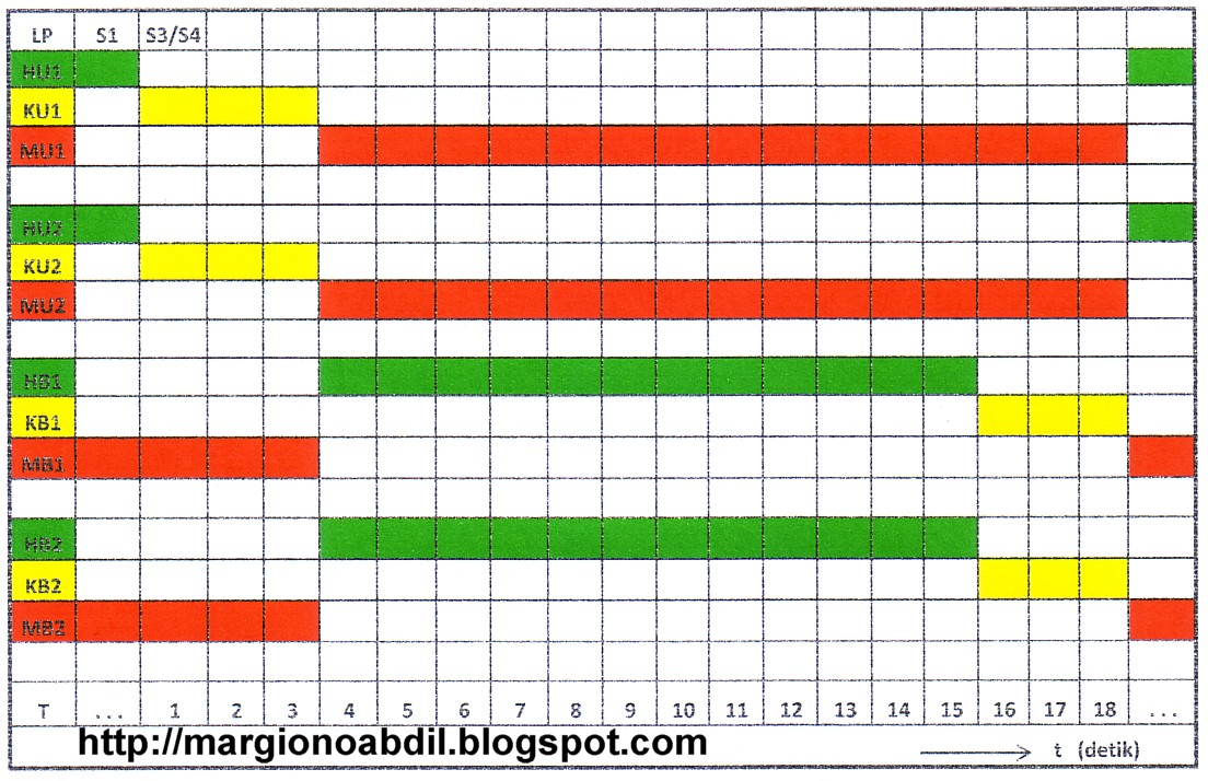 Bagirgiono abdil ber diagram waktu pergerakanpergantian nyala lampu ccuart Gallery