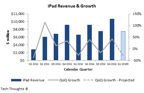 iPad Revenue & Growth