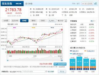 中国株コバンザメ投資 香港ハンセン指数1024