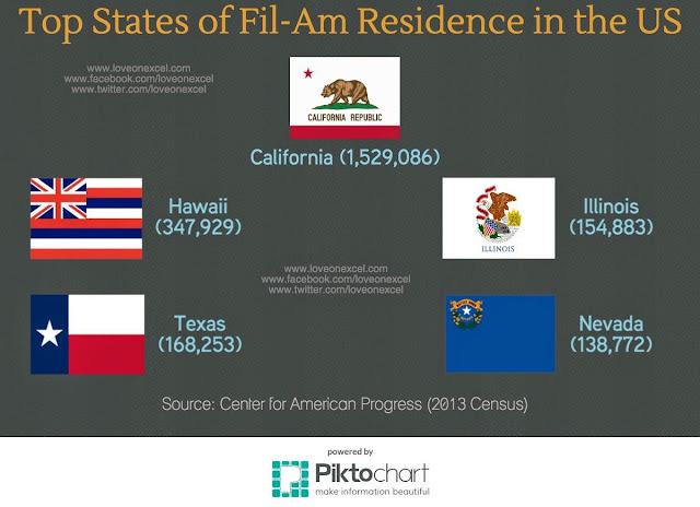 Fil-Am population | Welcome to Pinoy County, USA