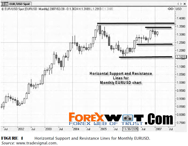 Forex trendline strategy kelvin lee download