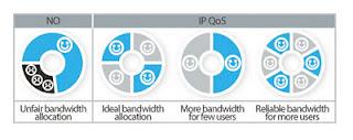 IP QoS - Memungkinkan Kontrol Bandwidth