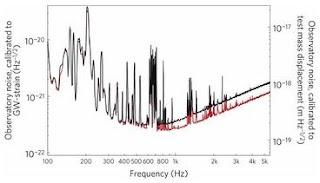 test result data of GEO600