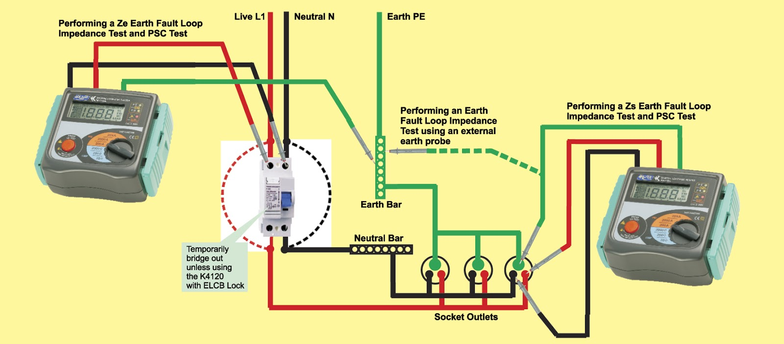 earth fault loop impedance testing