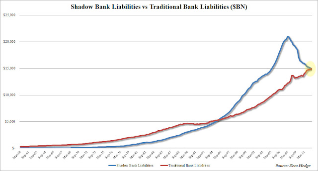 Inflation About To Ramp Up - shadow banking chart