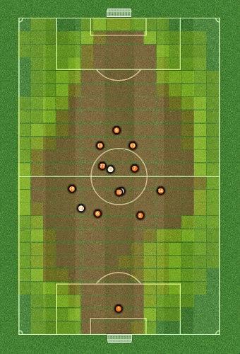 FM2014 Tactic False Counter Average Positions