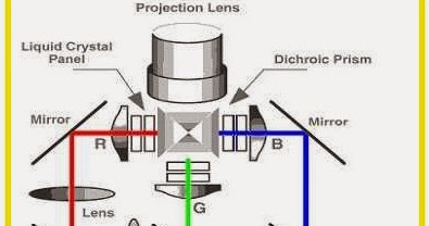how does projector work electrical engineering pics. Black Bedroom Furniture Sets. Home Design Ideas