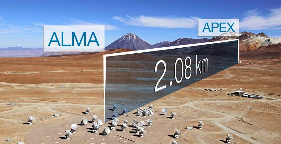 ALMA, the Atacama Large Millimeter/submillimeter Array, has successfully combined its immense collecting area and sensitivity with that of APEX (Atacama Pathfinder Experiment) to create a new, single instrument through a process known as Very Long Baseline Interferometry (VLBI).  This first successful observation using VLBI with ALMA used a baseline of 2.1 km, and was an essential proof-of-concept test for the planned Event Horizon Telescope, which eventually will include a global network of millimetre-wavelength telescopes. Credit: Clem & Adri Bacri-Normier (wingsforscience.com)/ESO