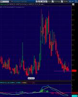 Chart of VIX - Volatility