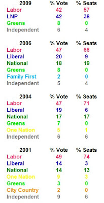 Queensland election statistics