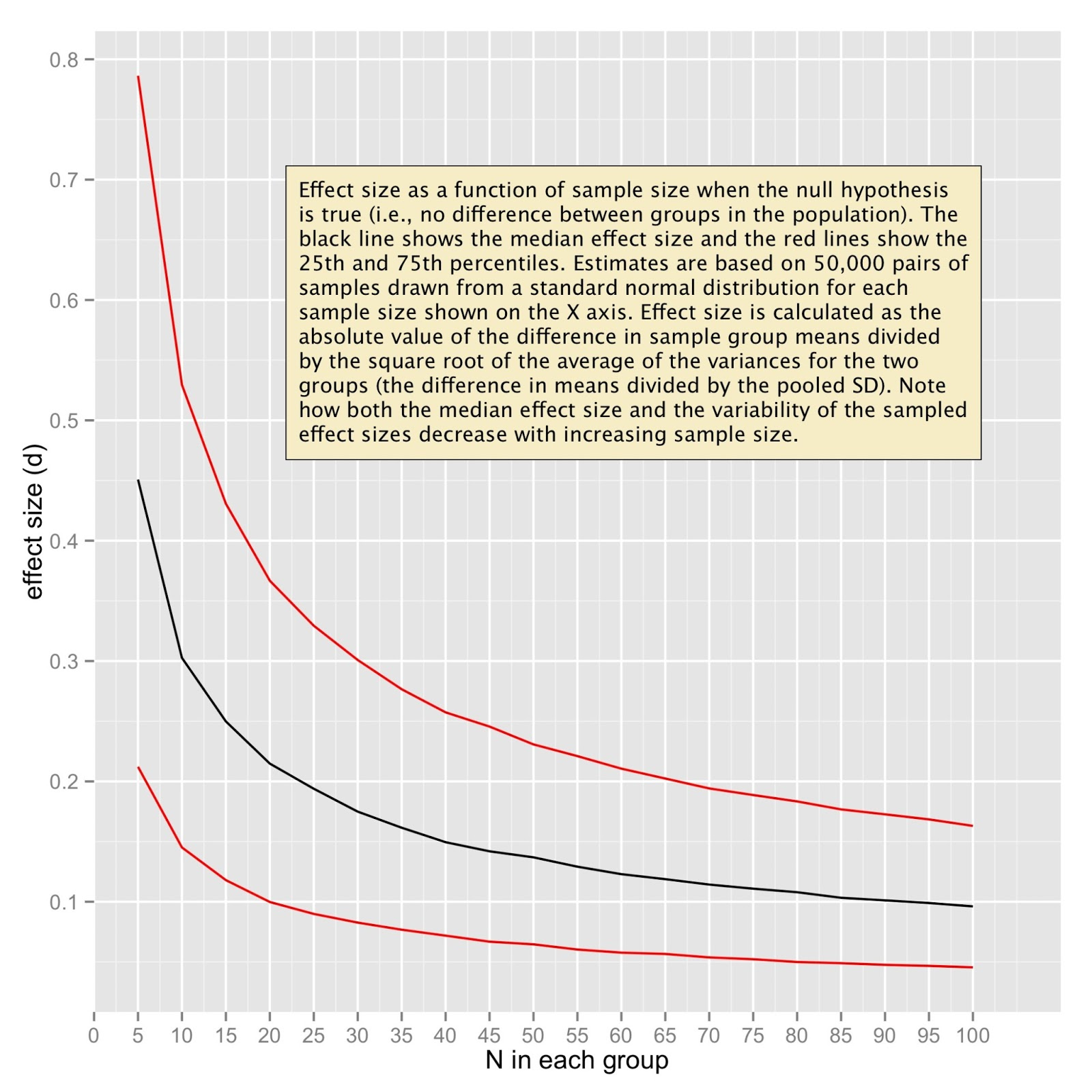 Effect size as a function of sample size when the null hypothesis is true