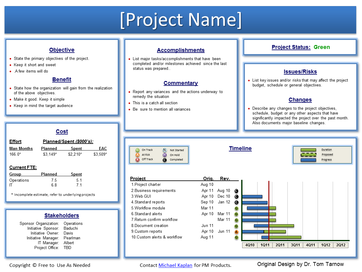Softpmo solutions using sharepoint for a project work site for Executive summary project status report template