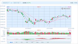 中国株コバンザメ投資 香港ハンセン指数20151105