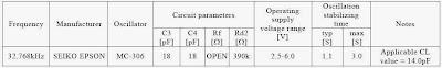 Características de resonador cerámico de 32.768 MHz.