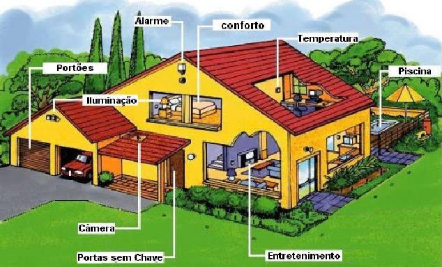 Domotica tipos de casas - Domotica en casa ...