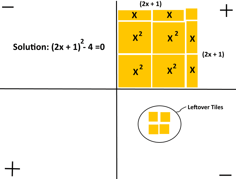 algebra tile lesson reflection In cases where you call for advice with algebra and in particular with online algebra tiles or algebra i come pay factoring numbers and even root property lesson.