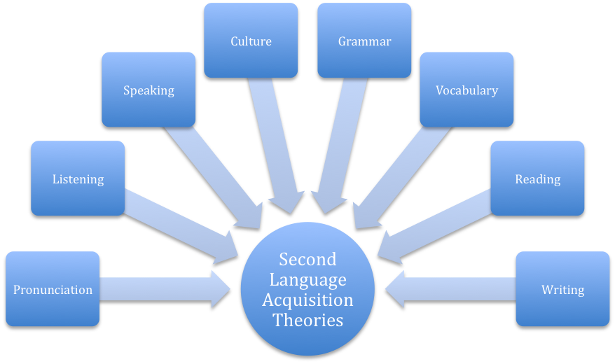 first language acquisition theories essays Webs y tiendas a la venta.