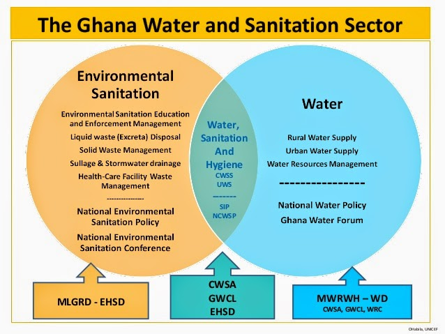 water environment and sanitation Focuses on disseminating water, sanitation and hygiene (wash) or water/environment innovations in developing countries and.