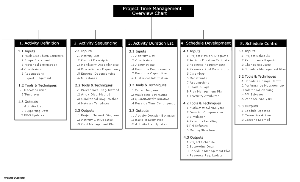 Figure 2 project scope management overview