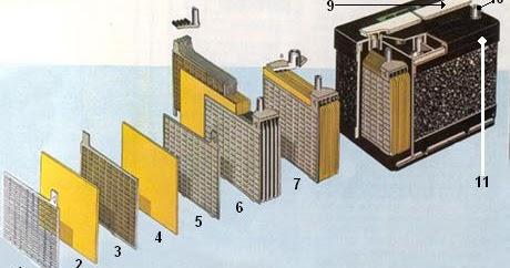 m canique qu 39 est ce qu 39 une batterie. Black Bedroom Furniture Sets. Home Design Ideas