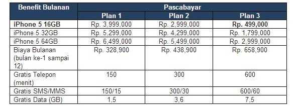 Harga iPhone 5 paket bundel layanan pascabayar XL Axiata