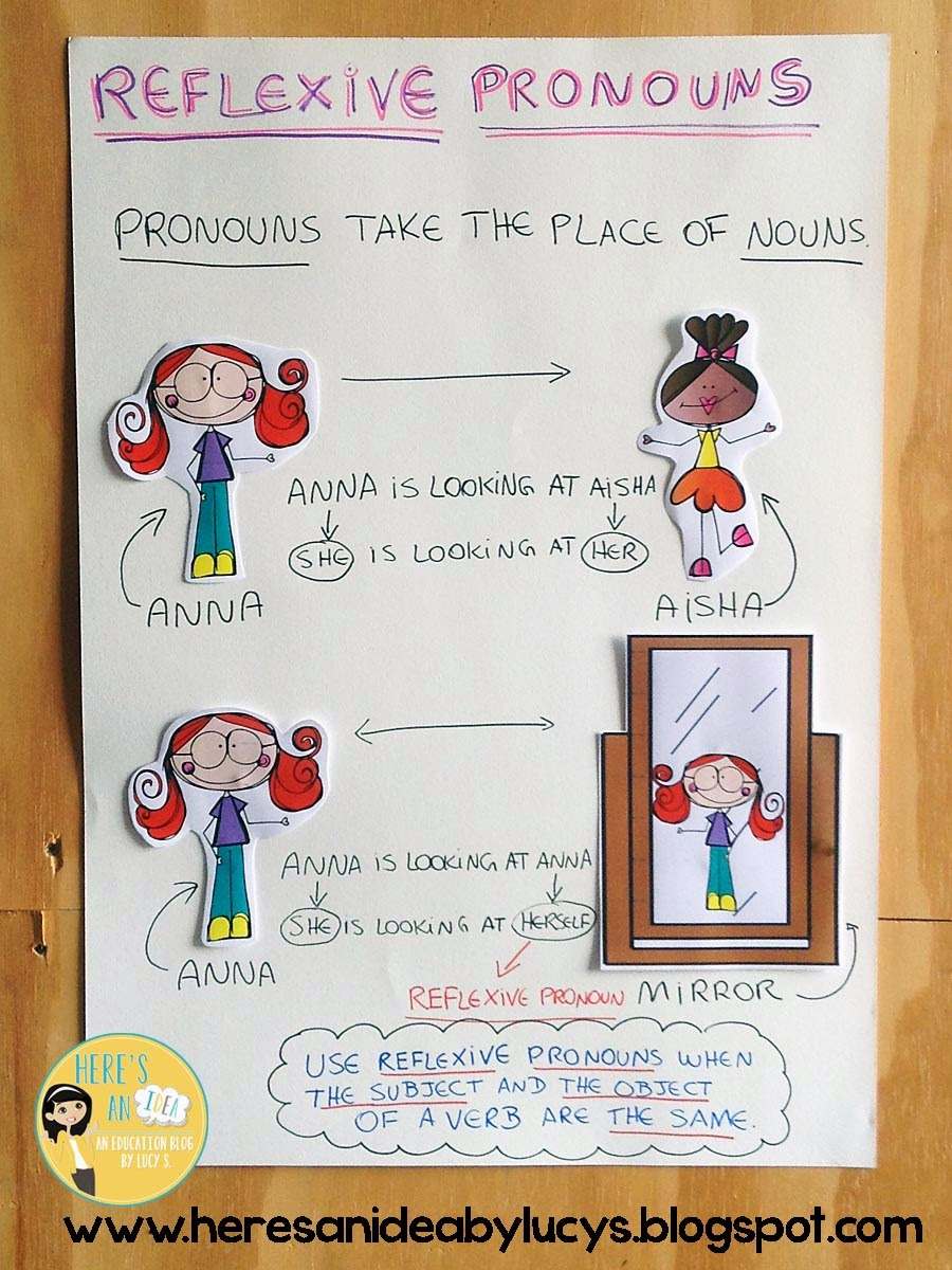 Reflexive Pronouns Anchor Chart